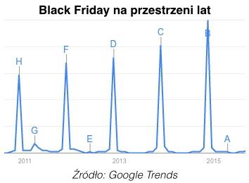 Blog - wykres1