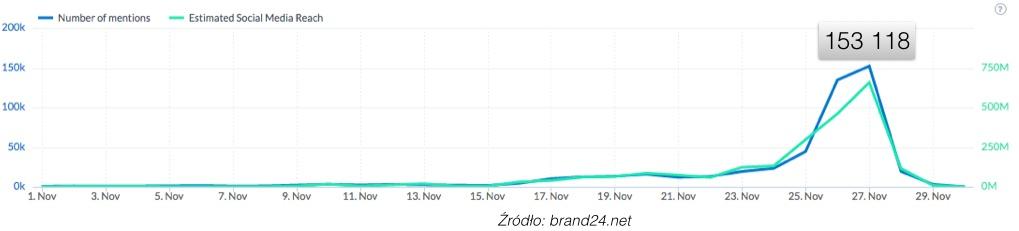 blog - wykres3