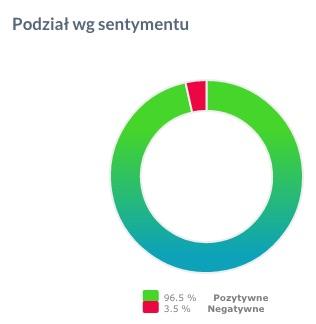 sentyment