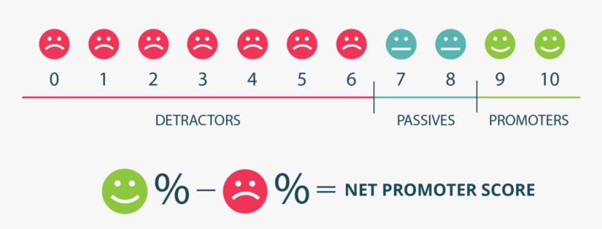 Badanie satysfakcji klienta poprzez wskaźnik Net Promoter Score.