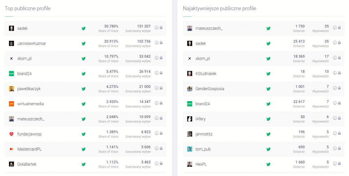 Promocja firmy w Internecie - grafika przedstawiająca listę najbardziej wpływowych i aktywnych autorów social media w Brand24, jednego z narzędzi promocji.