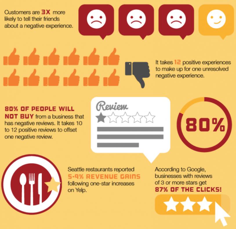 Badanie satysfakcji klienta - infografika przedstawiająca skutki niezadowolonych klientów