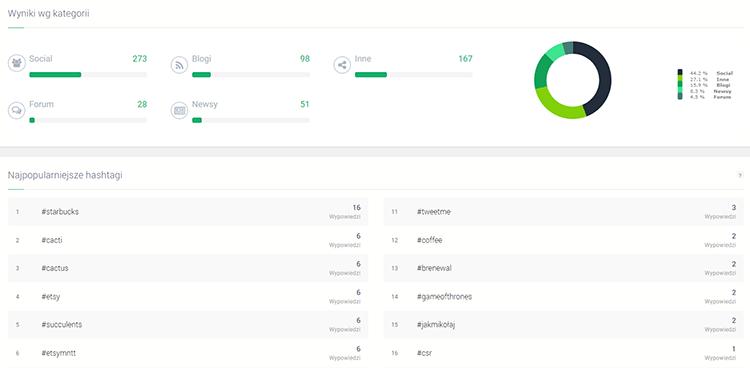 Analiza social media - narzędzia - grafika przedstawiająca przykładowe dane z analizy w Brand24
