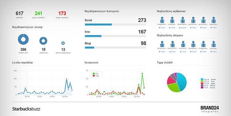 Analiza social media - narzędzia - grafika przedstawiająca podsumowanie projektu w Brand24
