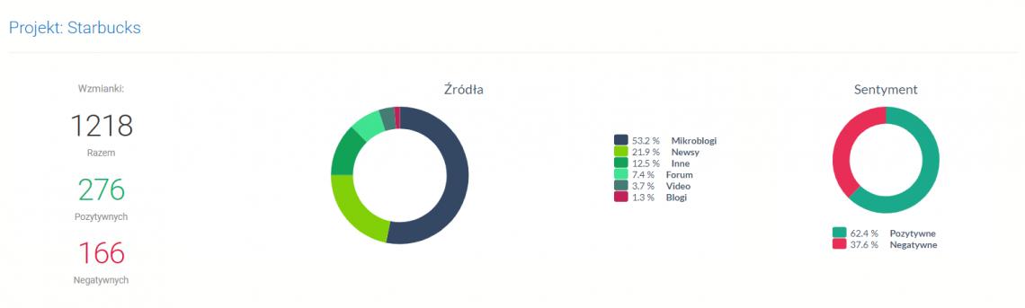 Analiza danych w social media - grafika przedstawiająca podział buzzu ze względu na źródło.