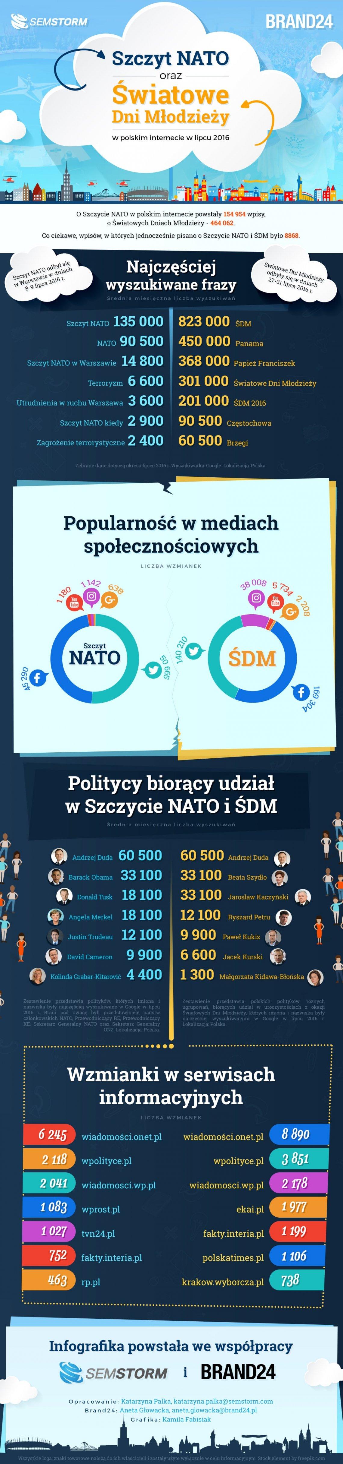 Odbiór SDM 2016 i szczyt NATO w Internecie
