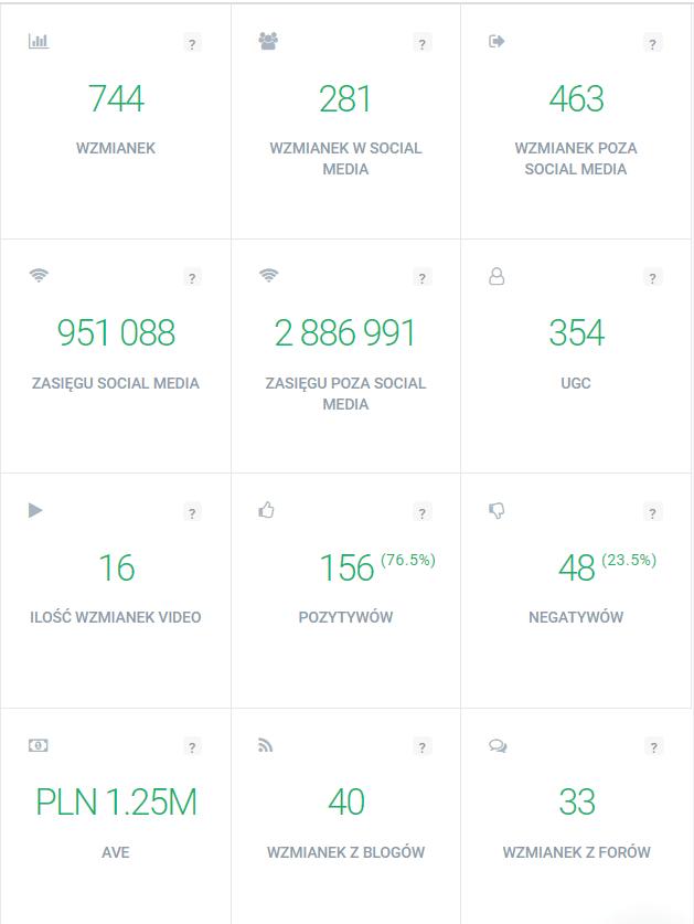 Widok metryk z analizy wyników w Brand24