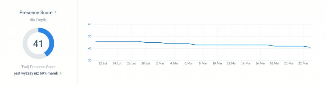 Wskaźniki marketingowe - Presence Score